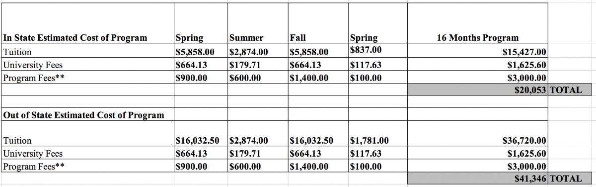 Graduate Program Costs Geographic Information Systems Technology